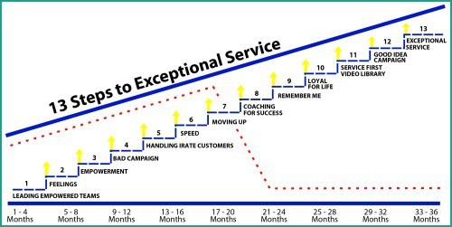 3 Year Service Culture Plan von Service Quality Institute (SQI)