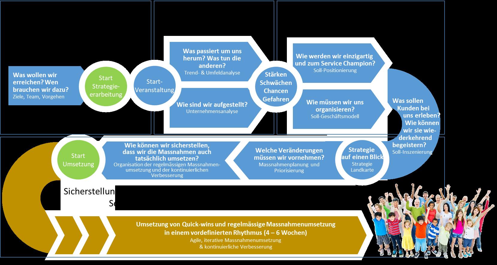 The-Black-Elephant-Strategieprozess-zu-Kundenbegeisterung